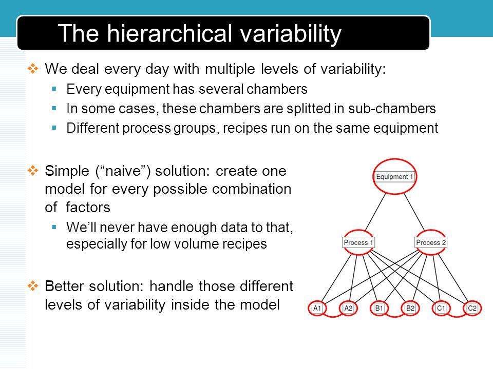 The hierarchical variability We deal every day with multiple levels of variability: Every equipment has several chambers In some cases, these chambers are splitted in sub-chambers Different process groups, recipes run on the same equipment Simple (naive) solution: create one model for every possible combination of factors Well never have enough data to that, especially for low volume recipes Better solution: handle those different levels of variability inside the model