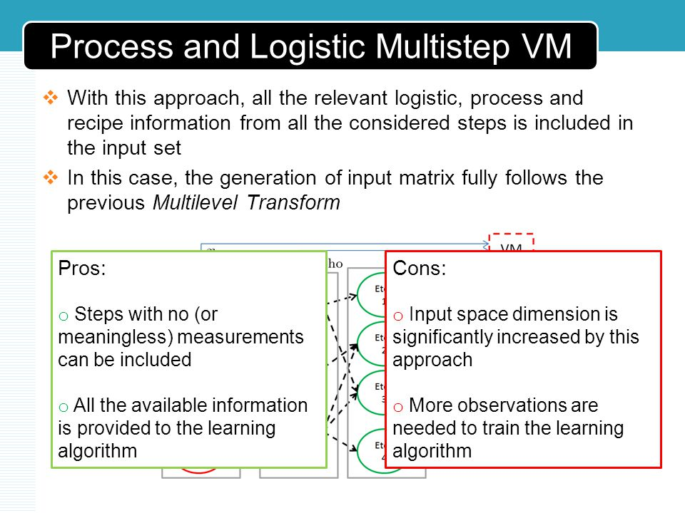 Process and Logistic Multistep VM With this approach, all the relevant logistic, process and recipe information from all the considered steps is included in the input set In this case, the generation of input matrix fully follows the previous Multilevel Transform Pros: o Steps with no (or meaningless) measurements can be included o All the available information is provided to the learning algorithm Cons: o Input space dimension is significantly increased by this approach o More observations are needed to train the learning algorithm