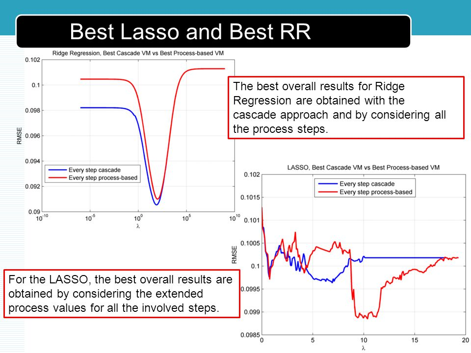Best Lasso and Best RR The best overall results for Ridge Regression are obtained with the cascade approach and by considering all the process steps.