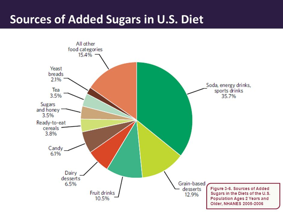 Sources of Added Sugars in U.S. Diet 18 Figure 3-6. Sources of Added Sugars in the Diets of the U.S. Population Ages 2 Years and Older, NHANES 2005-20