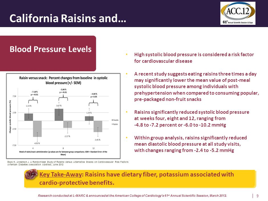 California Raisins and… 9 Blood Pressure Levels Key Take-Away: Raisins have dietary fiber, potassium associated with cardio-protective benefits. High