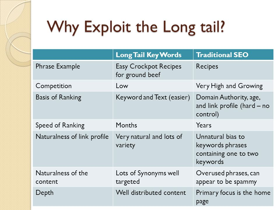 Why Exploit the Long tail? Long Tail Key WordsTraditional SEO Phrase ExampleEasy Crockpot Recipes for ground beef Recipes CompetitionLowVery High and