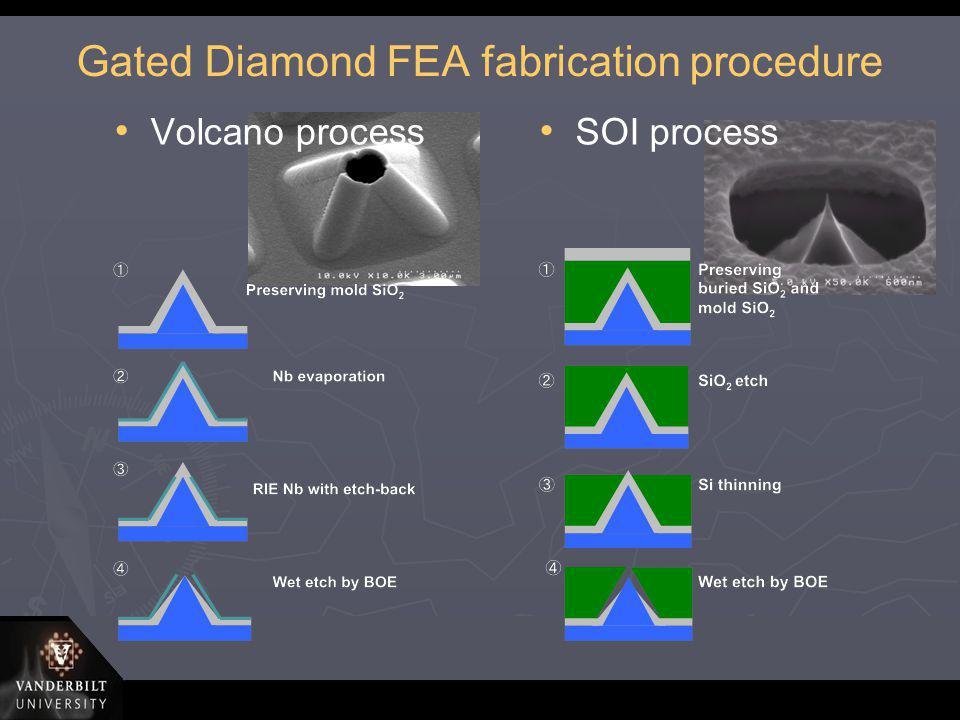 Gated Diamond FEA fabrication procedure Volcano process SOI process