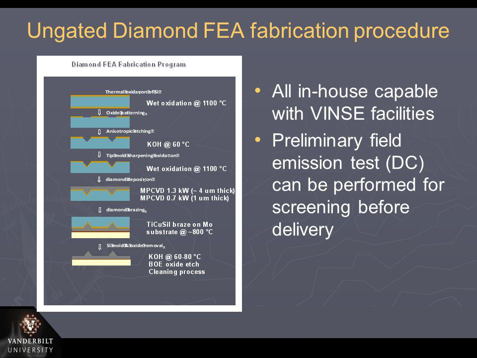 Ungated Diamond FEA fabrication procedure All in-house capable with VINSE facilities Preliminary field emission test (DC) can be performed for screeni
