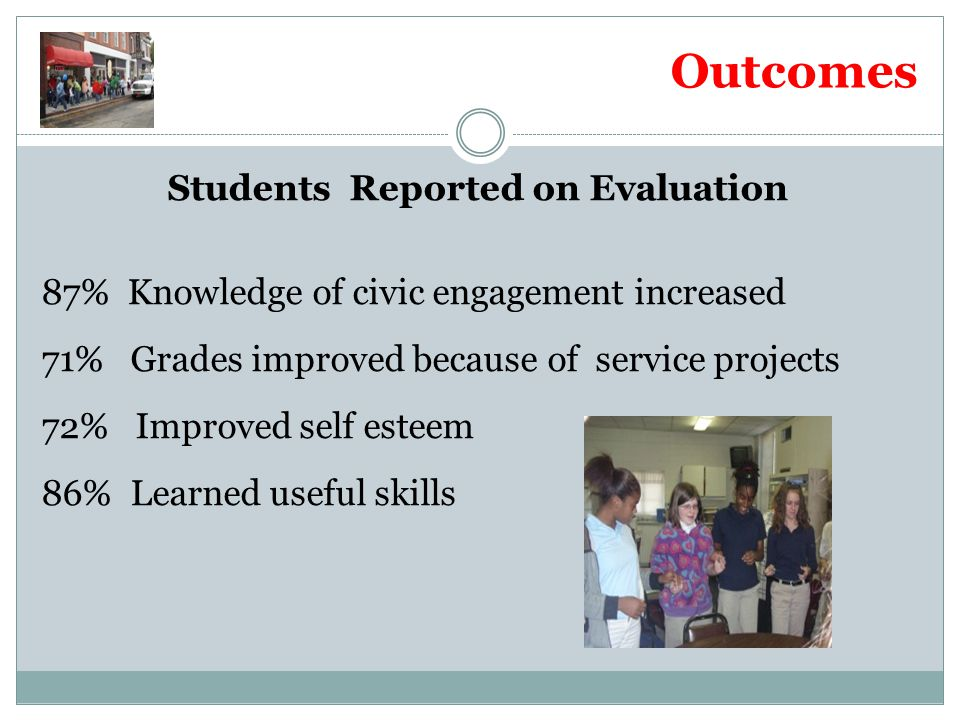 Outcomes Students Reported on Evaluation 87% Knowledge of civic engagement increased 71% Grades improved because of service projects 72% Improved self