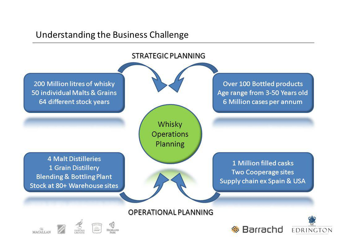 Understanding the Business Challenge STRATEGIC PLANNING OPERATIONAL PLANNING