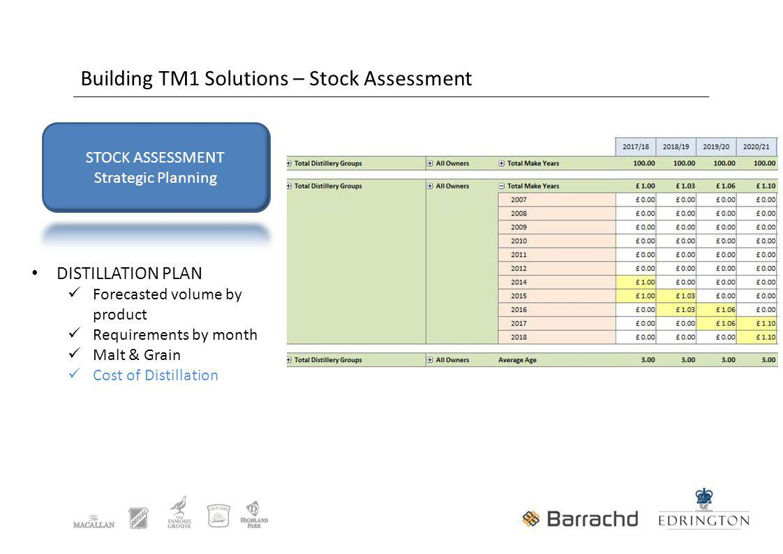 Building TM1 Solutions – Stock Assessment DISTILLATION PLAN Forecasted volume by product Requirements by month Malt & Grain Cost of Distillation