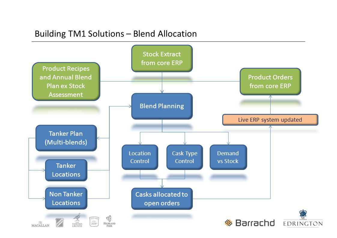 Building TM1 Solutions – Blend Allocation
