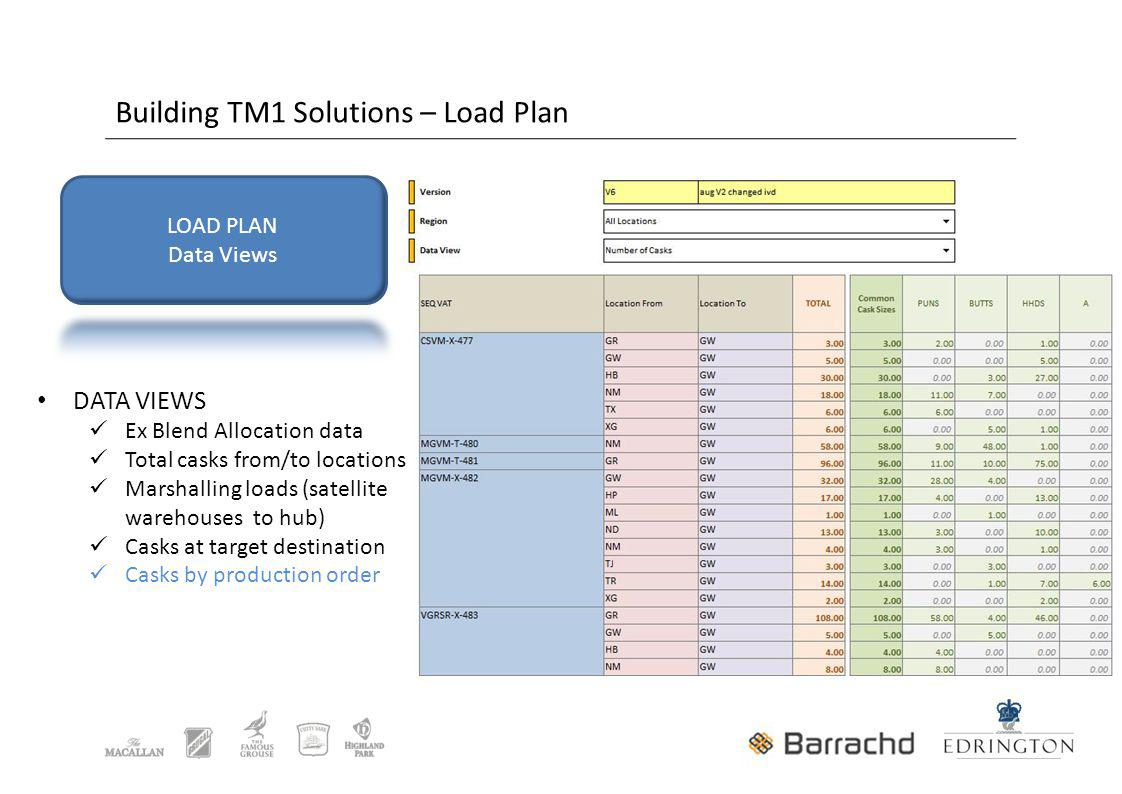 Building TM1 Solutions – Load Plan DATA VIEWS Ex Blend Allocation data Total casks from/to locations Marshalling loads (satellite warehouses to hub) Casks at target destination Casks by production order