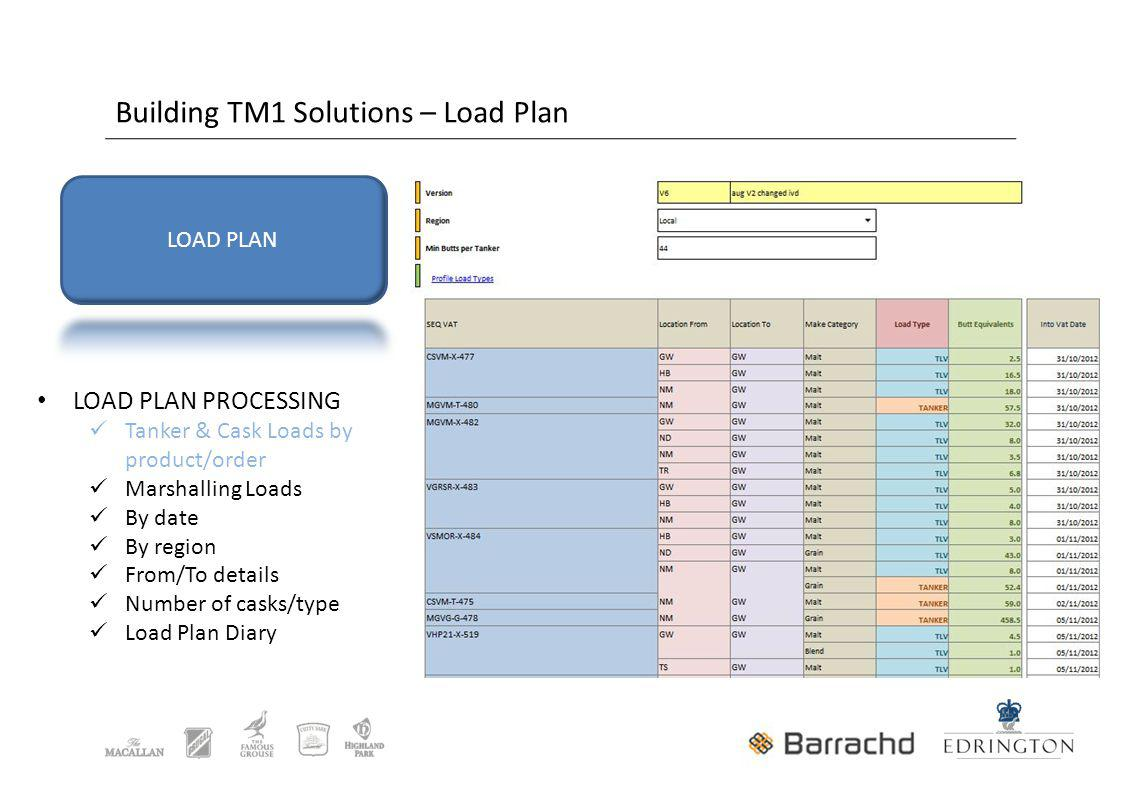 Building TM1 Solutions – Load Plan LOAD PLAN PROCESSING Tanker & Cask Loads by product/order Marshalling Loads By date By region From/To details Number of casks/type Load Plan Diary