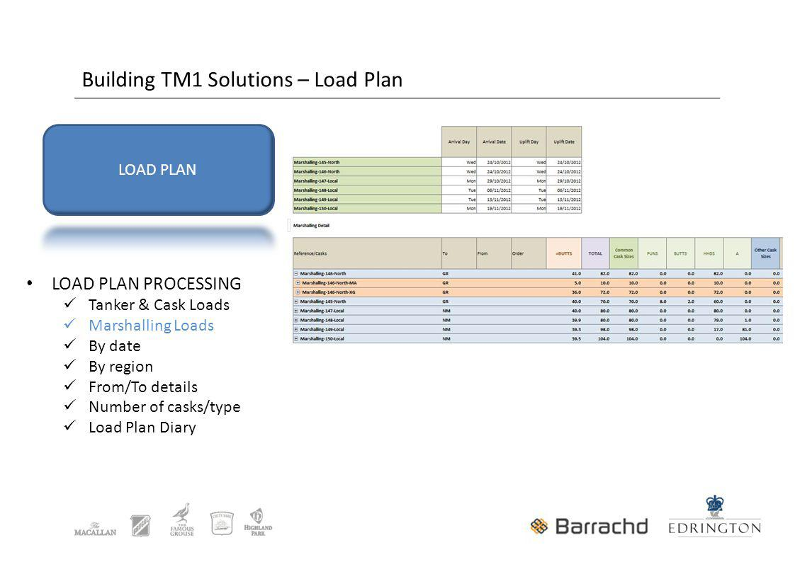 Building TM1 Solutions – Load Plan LOAD PLAN PROCESSING Tanker & Cask Loads Marshalling Loads By date By region From/To details Number of casks/type Load Plan Diary