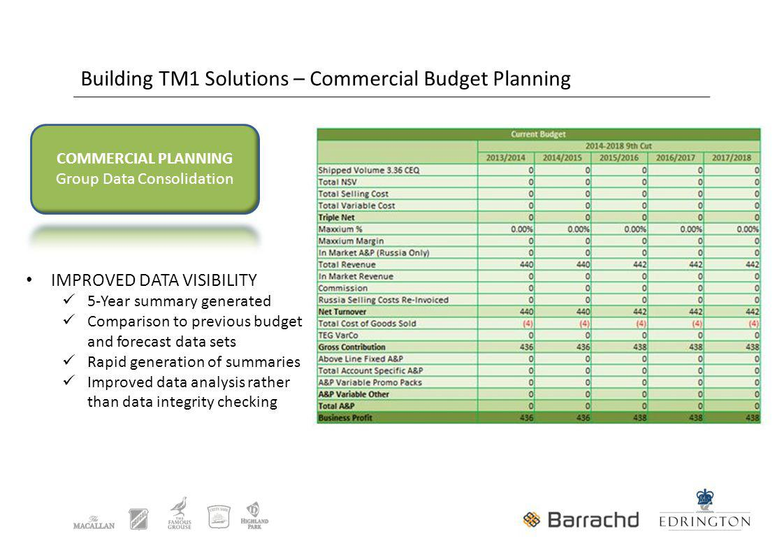 Building TM1 Solutions – Commercial Budget Planning IMPROVED DATA VISIBILITY 5-Year summary generated Comparison to previous budget and forecast data sets Rapid generation of summaries Improved data analysis rather than data integrity checking
