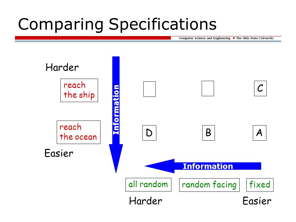 Computer Science and Engineering The Ohio State University Comparing Specifications Information EasierHarder random facingfixed all random reach the ship reach the ocean Easier Harder AB C D Information