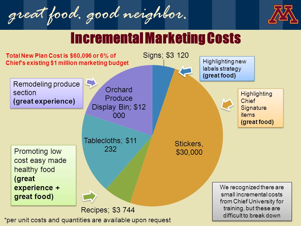 Incremental Marketing Costs Total New Plan Cost is $60,096 or 6% of Chiefs existing $1 million marketing budget *per unit costs and quantities are available upon request We recognized there are small incremental costs from Chief University for training, but these are difficult to break down Highlighting Chief Signature items (great food) Highlighting Chief Signature items (great food) Highlighting new labels strategy (great food) great food.