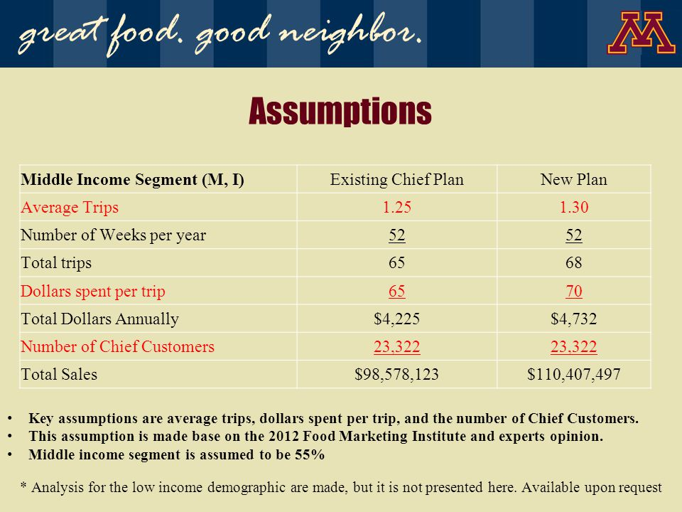 Assumptions Middle Income Segment (M, I)Existing Chief PlanNew Plan Average Trips1.251.30 Number of Weeks per year52 Total trips6568 Dollars spent per trip6570 Total Dollars Annually$4,225$4,732 Number of Chief Customers23,322 Total Sales$98,578,123$110,407,497 Key assumptions are average trips, dollars spent per trip, and the number of Chief Customers.