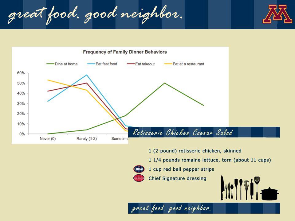 Classifying Customer Service great food. good neighbor.