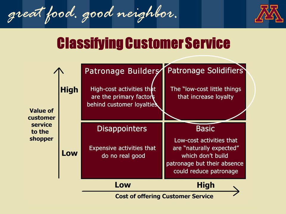 Classifying Customer Service great food. good neighbor.