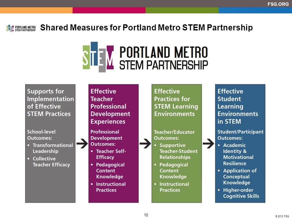 10 © 2013 FSG FSG.ORG Shared Measures for Portland Metro STEM Partnership