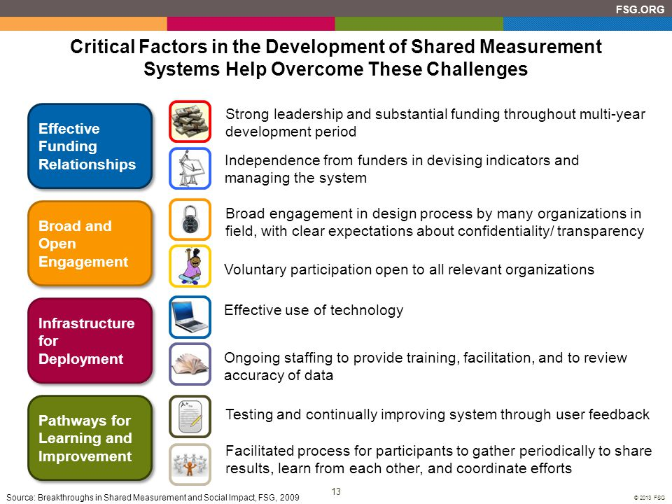 13 FSG.ORG © 2013 FSG Critical Factors in the Development of Shared Measurement Systems Help Overcome These Challenges Source: Breakthroughs in Shared
