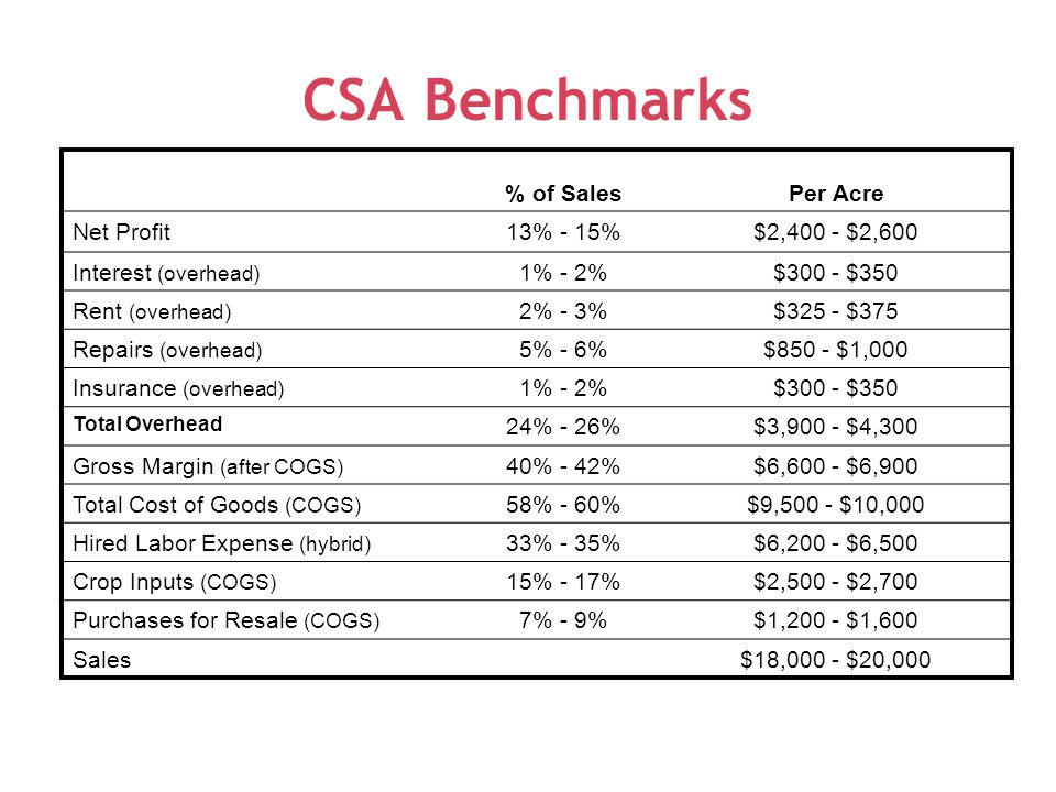 CSA Benchmarks % of SalesPer Acre Net Profit13% - 15%$2,400 - $2,600 Interest (overhead) 1% - 2%$300 - $350 Rent (overhead) 2% - 3%$325 - $375 Repairs