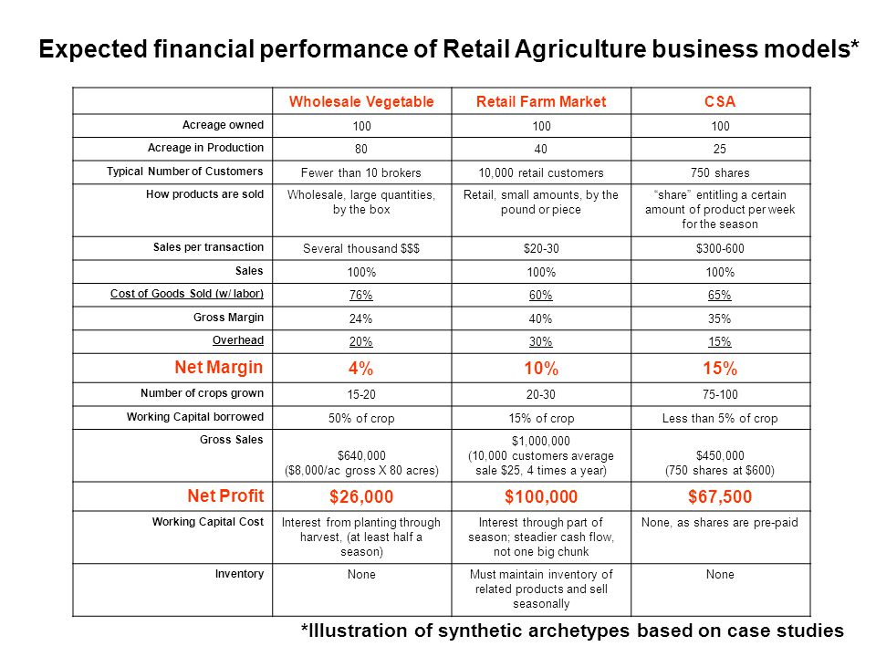 Expected financial performance of Retail Agriculture business models* Wholesale VegetableRetail Farm MarketCSA Acreage owned 100 Acreage in Production
