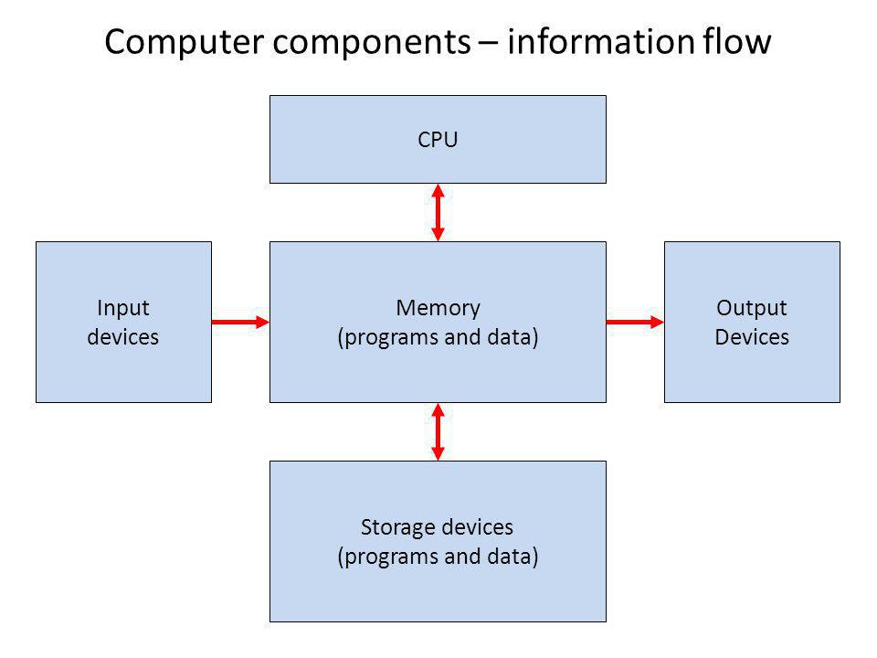 Computer components – information flow Memory (programs and data) CPU Storage devices (programs and data) Input devices Output Devices