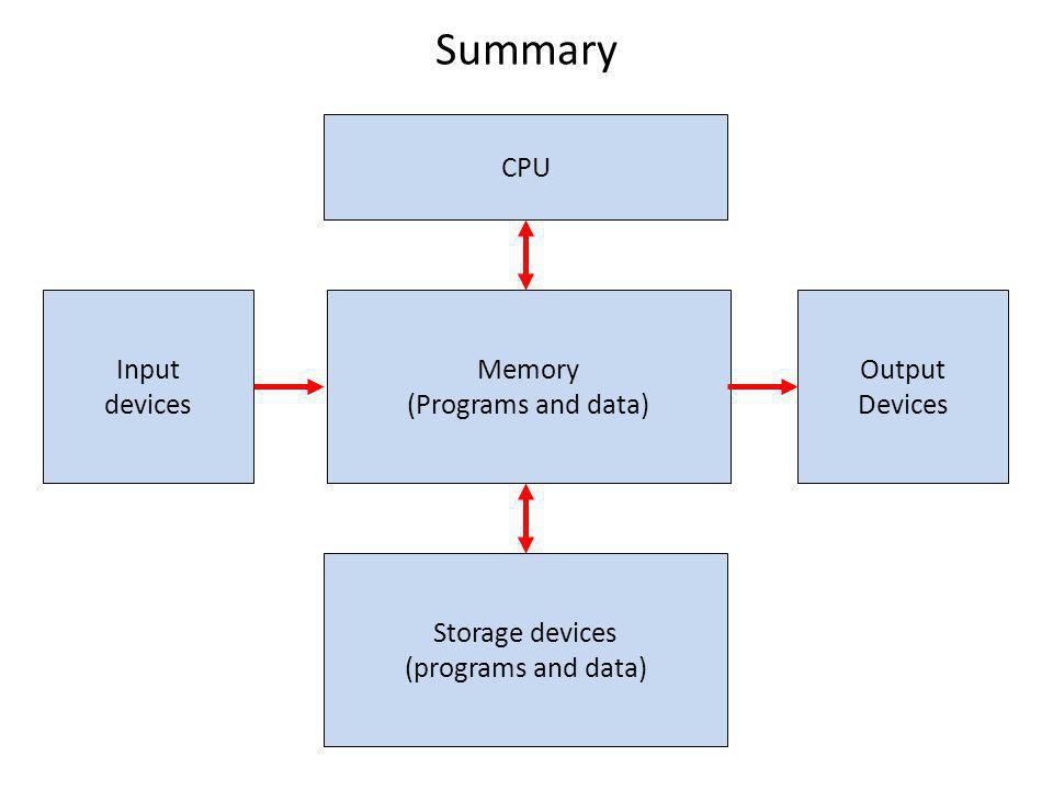 Summary Memory (Programs and data) CPU Storage devices (programs and data) Input devices Output Devices