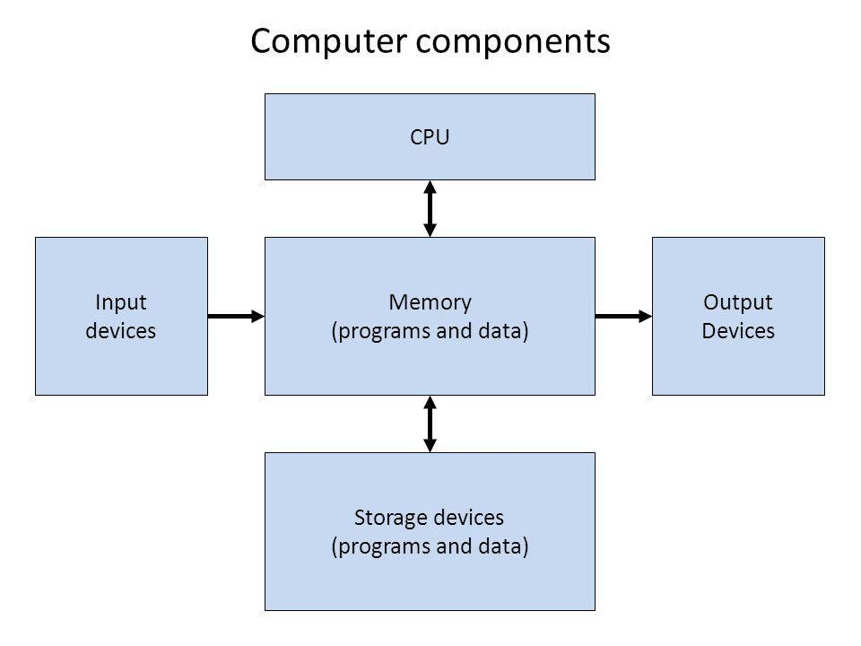 Computer components Memory (programs and data) CPU Storage devices (programs and data) Input devices Output Devices