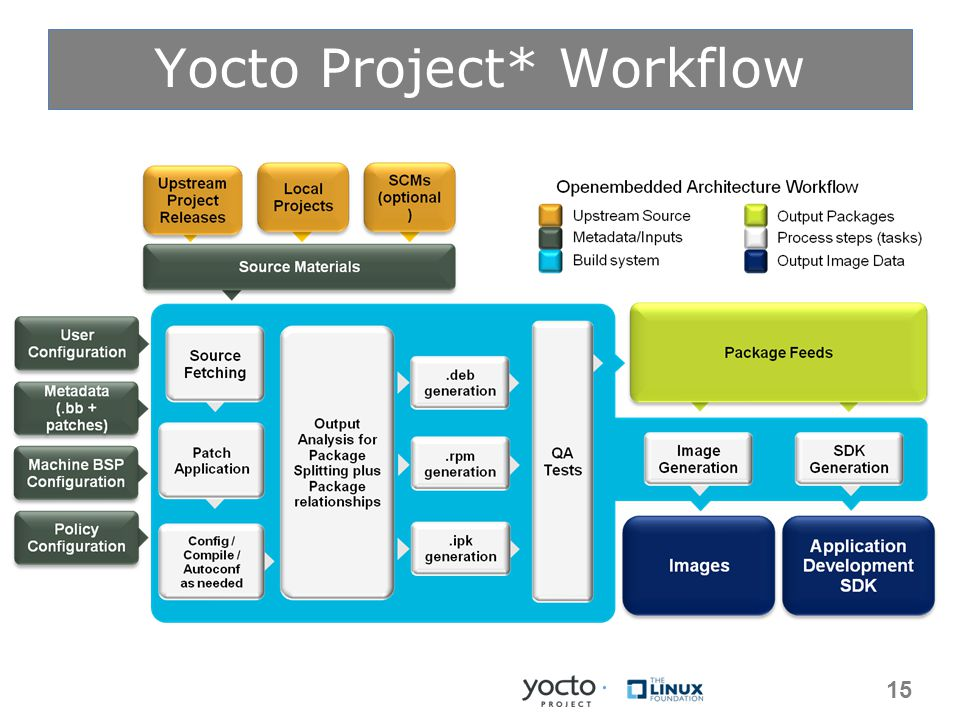 Yocto Project* Workflow 15