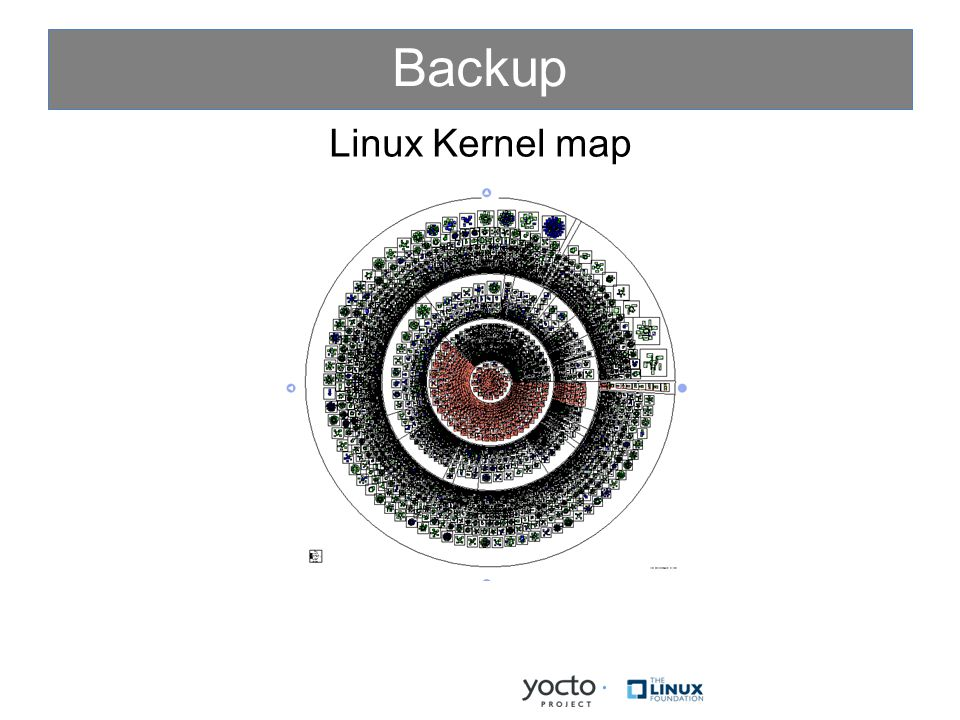 Backup Linux Kernel map