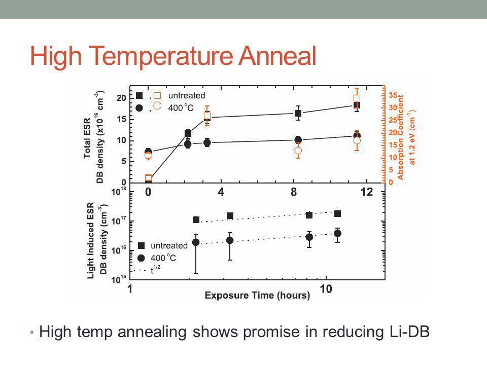 High Temperature Anneal High temp annealing shows promise in reducing Li-DB