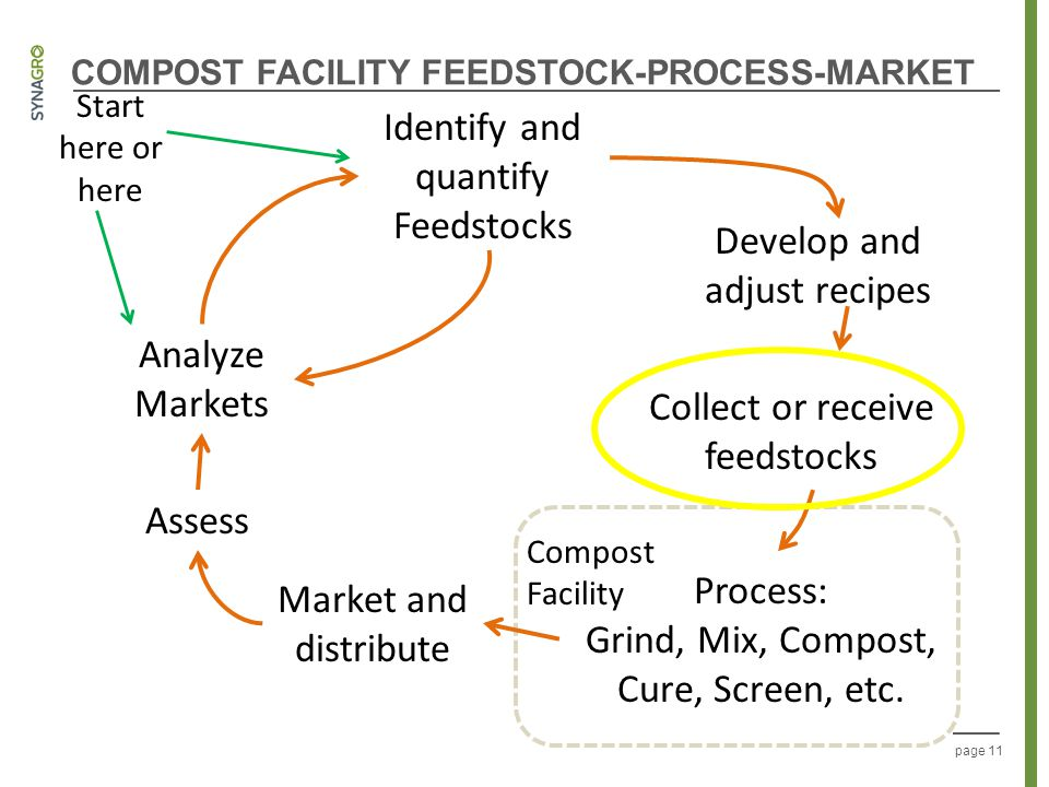 page 11 COMPOST FACILITY FEEDSTOCK-PROCESS-MARKET Identify and quantify Feedstocks Analyze Markets Develop and adjust recipes Collect or receive feeds