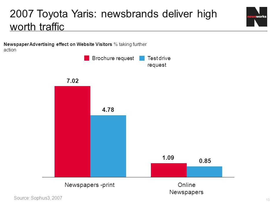 10 2007 Toyota Yaris: newsbrands deliver high worth traffic Newspaper Advertising effect on Website Visitors % taking further action 4.78 1.09 0.85 Newspapers -print Online Newspapers 7.02 Test drive request Brochure request Source: Sophus3, 2007