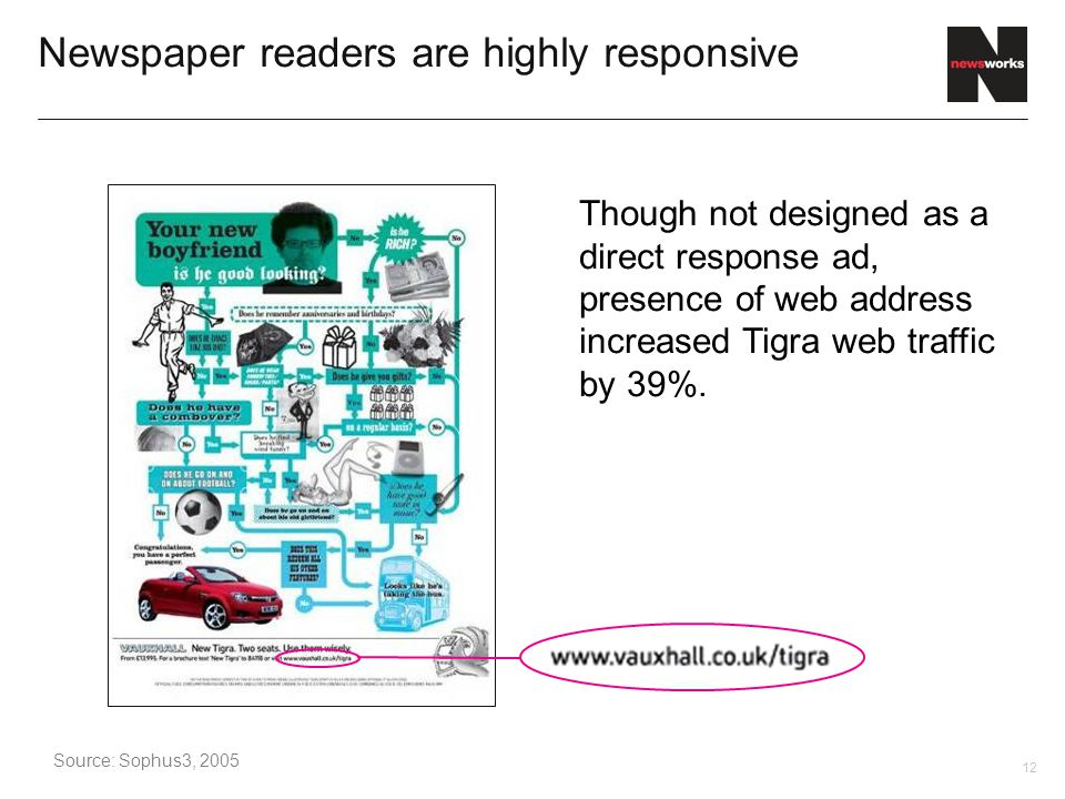 12 Newspaper readers are highly responsive Though not designed as a direct response ad, presence of web address increased Tigra web traffic by 39%.