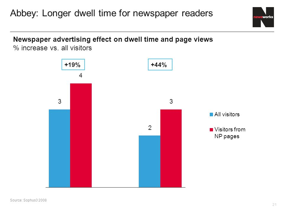 21 Abbey: Longer dwell time for newspaper readers Source: Sophus3 2008 Newspaper advertising effect on dwell time and page views % increase vs.