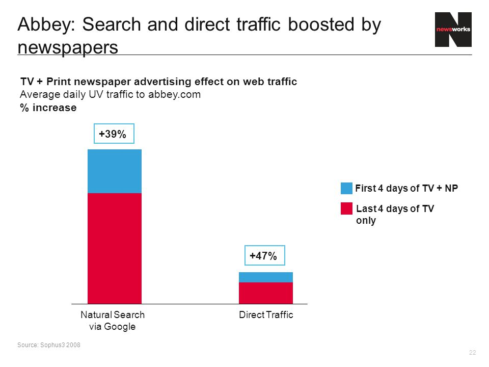 22 Abbey: Search and direct traffic boosted by newspapers TV + Print newspaper advertising effect on web traffic Average daily UV traffic to abbey.com % increase Natural Search via Google Direct Traffic First 4 days of TV + NP Last 4 days of TV only +39% +47% Source: Sophus3 2008