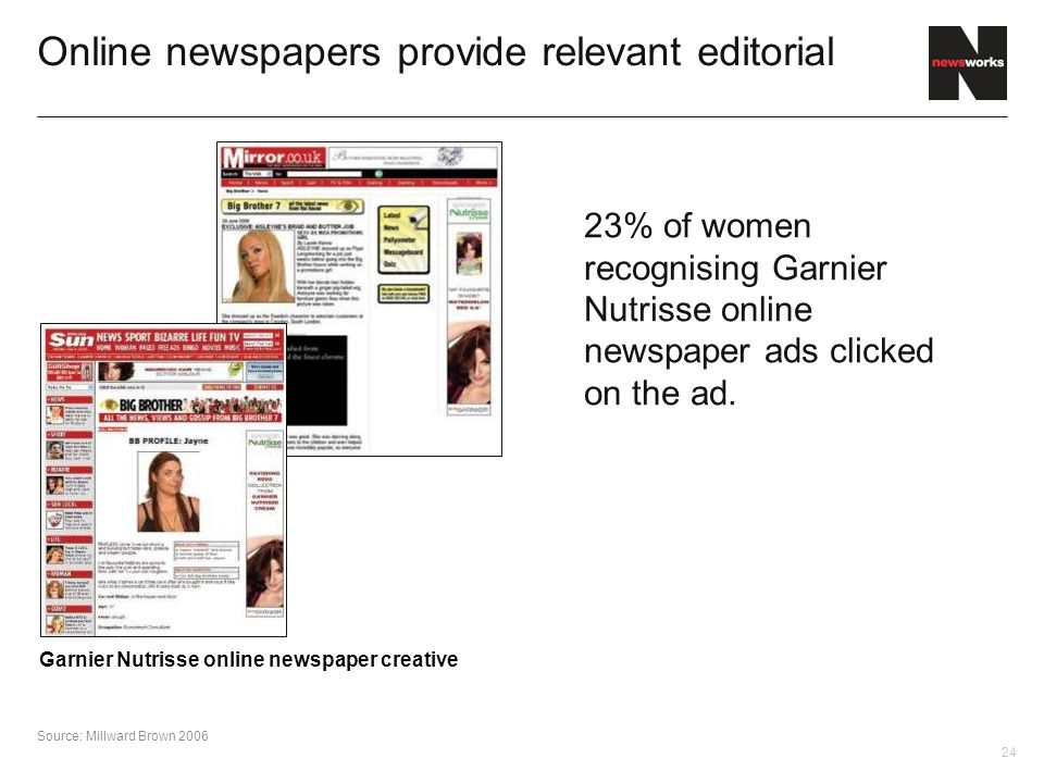 24 Online newspapers provide relevant editorial 23% of women recognising Garnier Nutrisse online newspaper ads clicked on the ad.