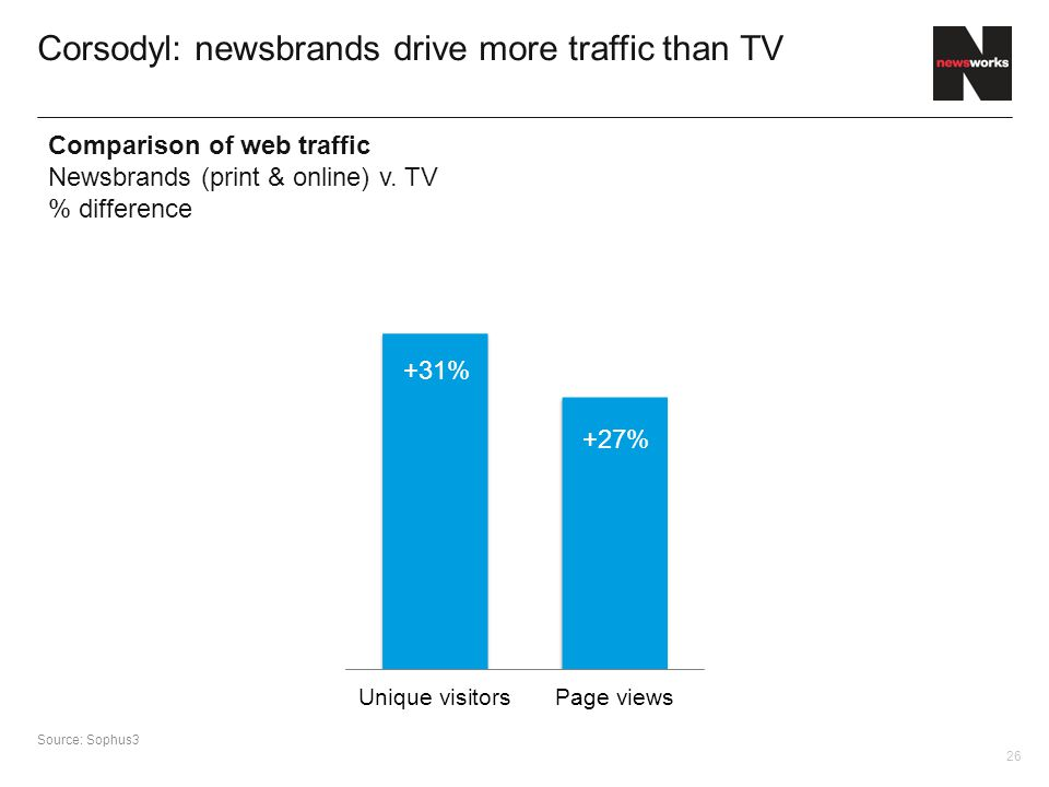 26 Corsodyl: newsbrands drive more traffic than TV Source: Sophus3 Comparison of web traffic Newsbrands (print & online) v.