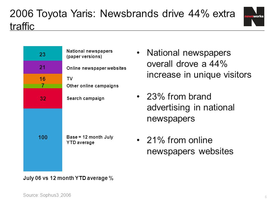 6 2006 Toyota Yaris: Newsbrands drive 44% extra traffic National newspapers overall drove a 44% increase in unique visitors 23% from brand advertising in national newspapers 21% from online newspapers websites July 06 vs 12 month YTD average % Online newspaper websites 23 21 16 7 32 100 National newspapers (paper versions) TV Other online campaigns Search campaign Base = 12 month July YTD average Source: Sophus3,2006