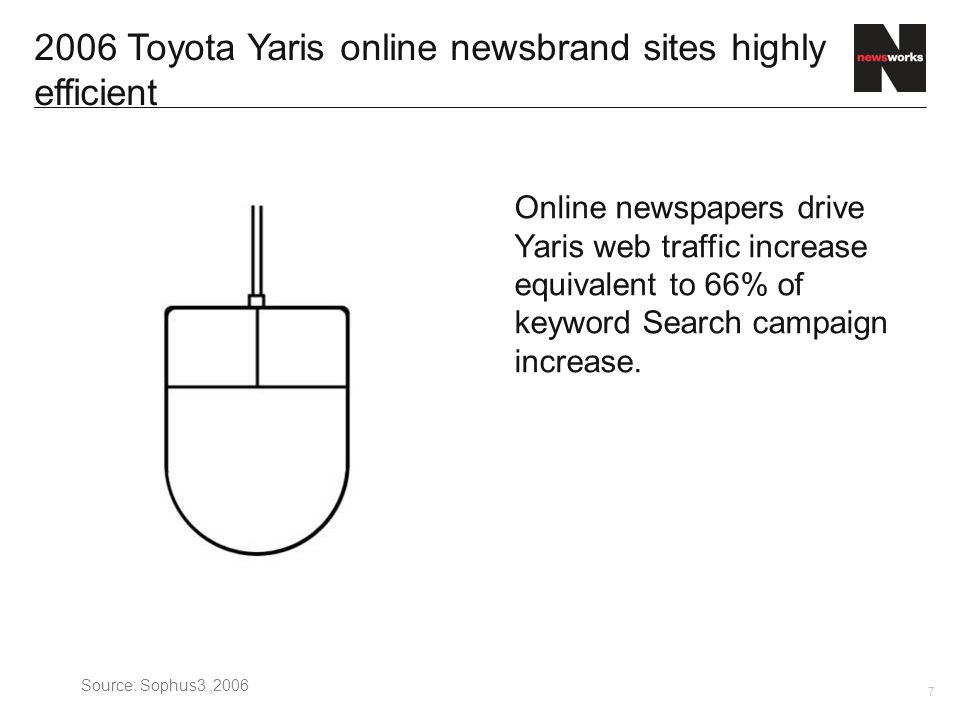 7 2006 Toyota Yaris online newsbrand sites highly efficient Online newspapers drive Yaris web traffic increase equivalent to 66% of keyword Search campaign increase.