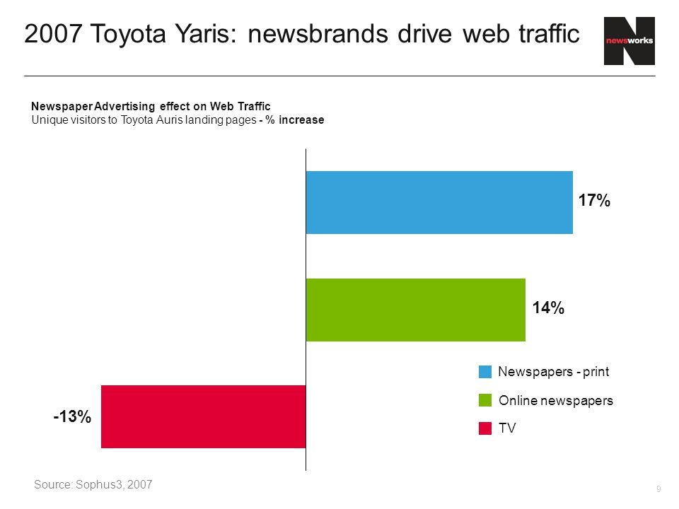 9 2007 Toyota Yaris: newsbrands drive web traffic Source: Sophus3, 2007 Newspaper Advertising effect on Web Traffic Unique visitors to Toyota Auris landing pages - % increase -13% 14% 17% TV Online newspapers Newspapers - print