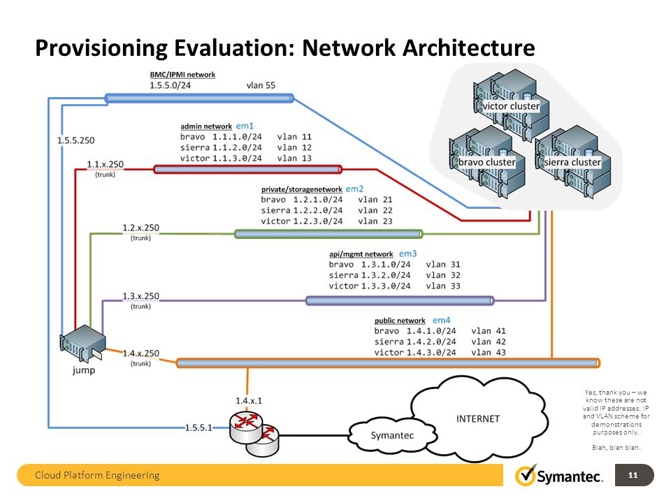 Cloud Platform Engineering 11 Provisioning Evaluation: Network Architecture Yes, thank you – we know these are not valid IP addresses.