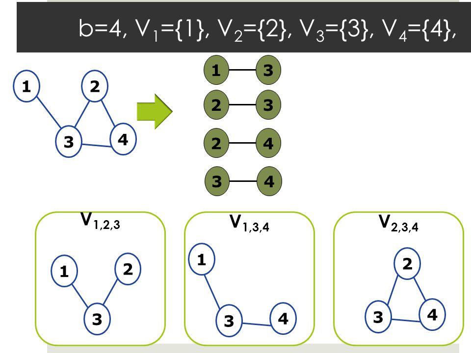 b=4, V 1 ={1}, V 2 ={2}, V 3 ={3}, V 4 ={4}, 12 3 4 13232434 V 1,2,3 V 1,3,4 V 2,3,4 3 42 3 4 3 1 2 1