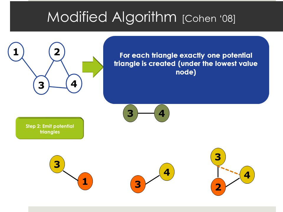 Modified Algorithm [Cohen 08] 12 3 4 13232434 3 4 2 4 3 1 3 For each triangle exactly one potential triangle is created (under the lowest value node)