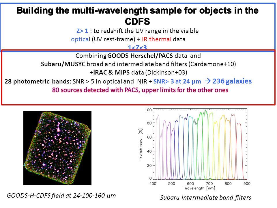 GOODS-H-CDFS field at 24-100-160 µm Subaru Intermediate band filters