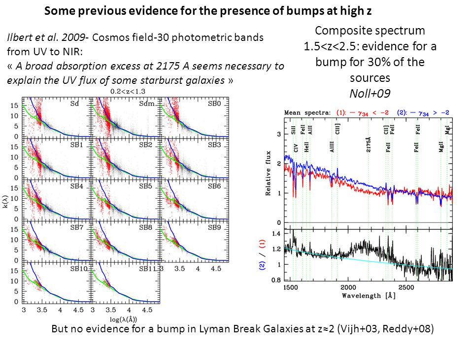 Ilbert et al. 2009- Cosmos field-30 photometric bands from UV to NIR: « A broad absorption excess at 2175 A seems necessary to explain the UV flux of