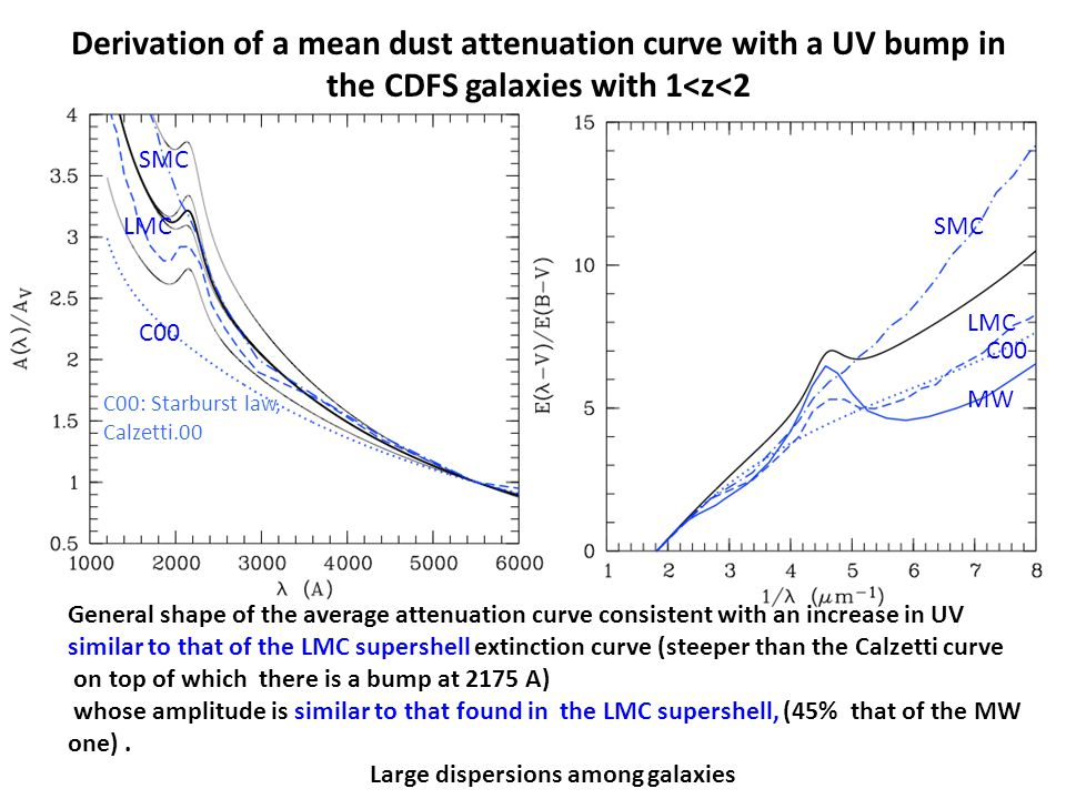 General shape of the average attenuation curve consistent with an increase in UV similar to that of the LMC supershell extinction curve (steeper than the Calzetti curve on top of which there is a bump at 2175 A) whose amplitude is similar to that found in the LMC supershell, (45% that of the MW one).