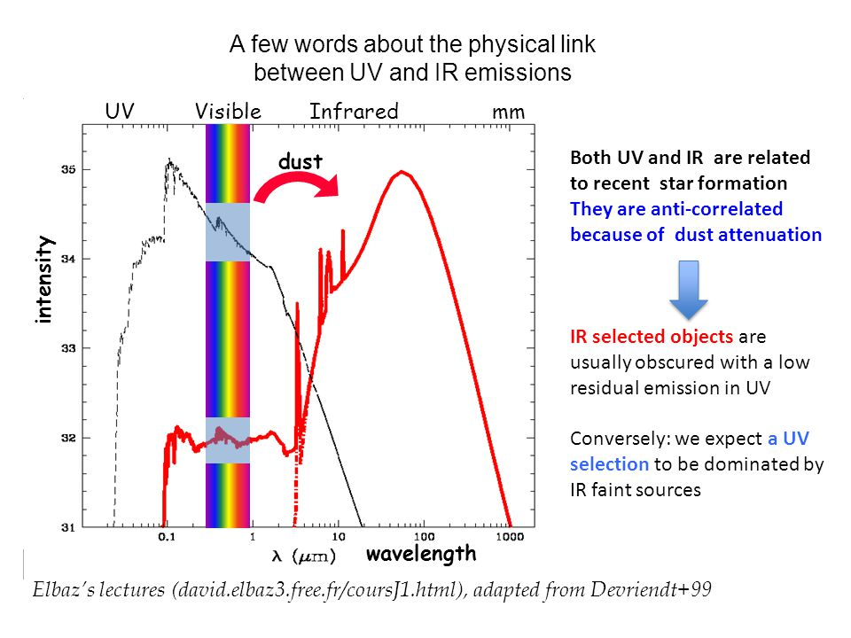 Elbazs lectures (david.elbaz3.free.fr/coursJ1.html), adapted from Devriendt+99 Visible InfraredmmUV wavelength intensity dust Both UV and IR are related to recent star formation They are anti-correlated because of dust attenuation IR selected objects are usually obscured with a low residual emission in UV Conversely: we expect a UV selection to be dominated by IR faint sources A few words about the physical link between UV and IR emissions