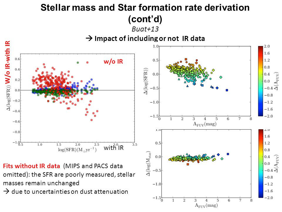 Fits without IR data (MIPS and PACS data omitted): the SFR are poorly measured, stellar masses remain unchanged due to uncertainties on dust attenuati