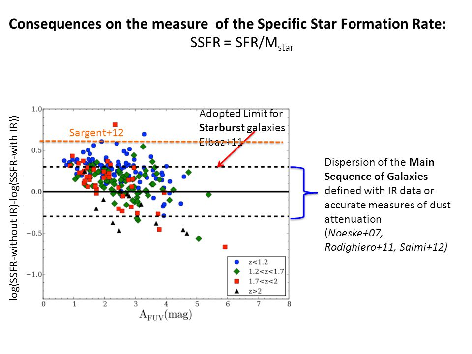 Consequences on the measure of the Specific Star Formation Rate: SSFR = SFR/M star Adopted Limit for Starburst galaxies Elbaz+11 Dispersion of the Mai